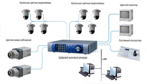 Коаксиальный кабель для камеры видеонаблюдения купить